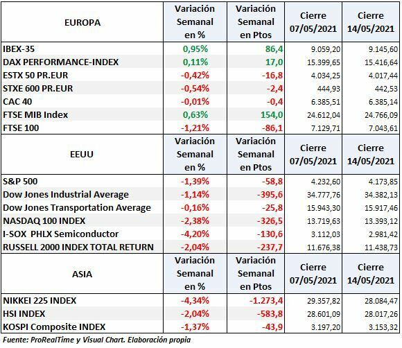 S & P500, Dow Jones, Nasdaq, Dax, Euro Stoxx, Ibex 35: weekly change