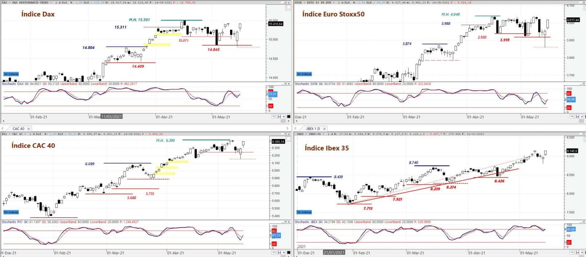DAX, EURO STOXX 50, CAC 40 and IBEX 35 on daily chart