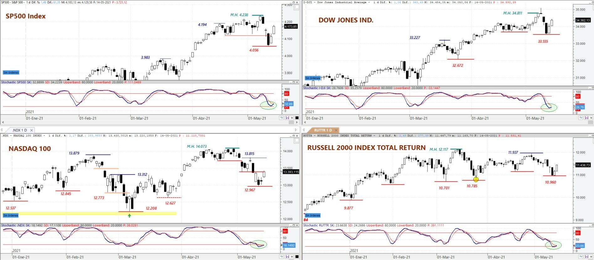 S&P 500, DOW JONES Ind, NASDAQ 100 and Russell 2000 on daily chart