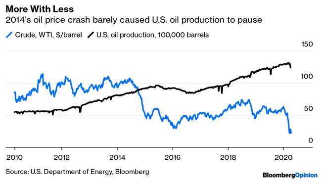 Demanda global de petróleo sufre un desplome histórico tras el coronavirus