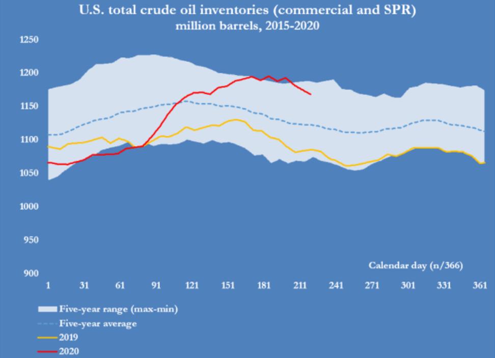 Petróleo. Evolución de los inventarios