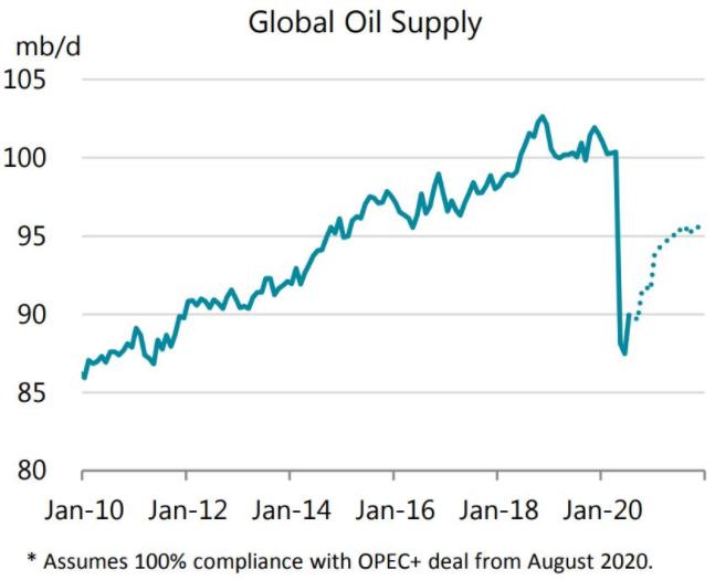 Petróleo. Evolución del suministro
