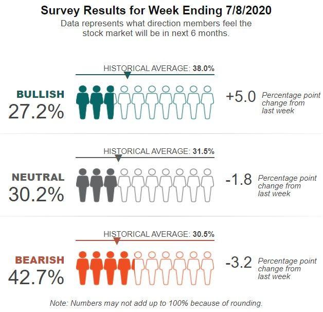 AAII: Informe semanal de la encuesta de inversores particulares
