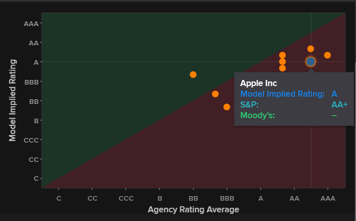 Apple. Rating de varias agencias