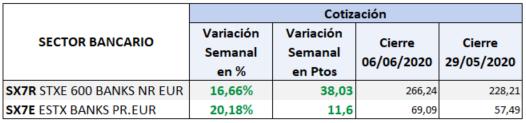 Sectores bancarios: variación semanal