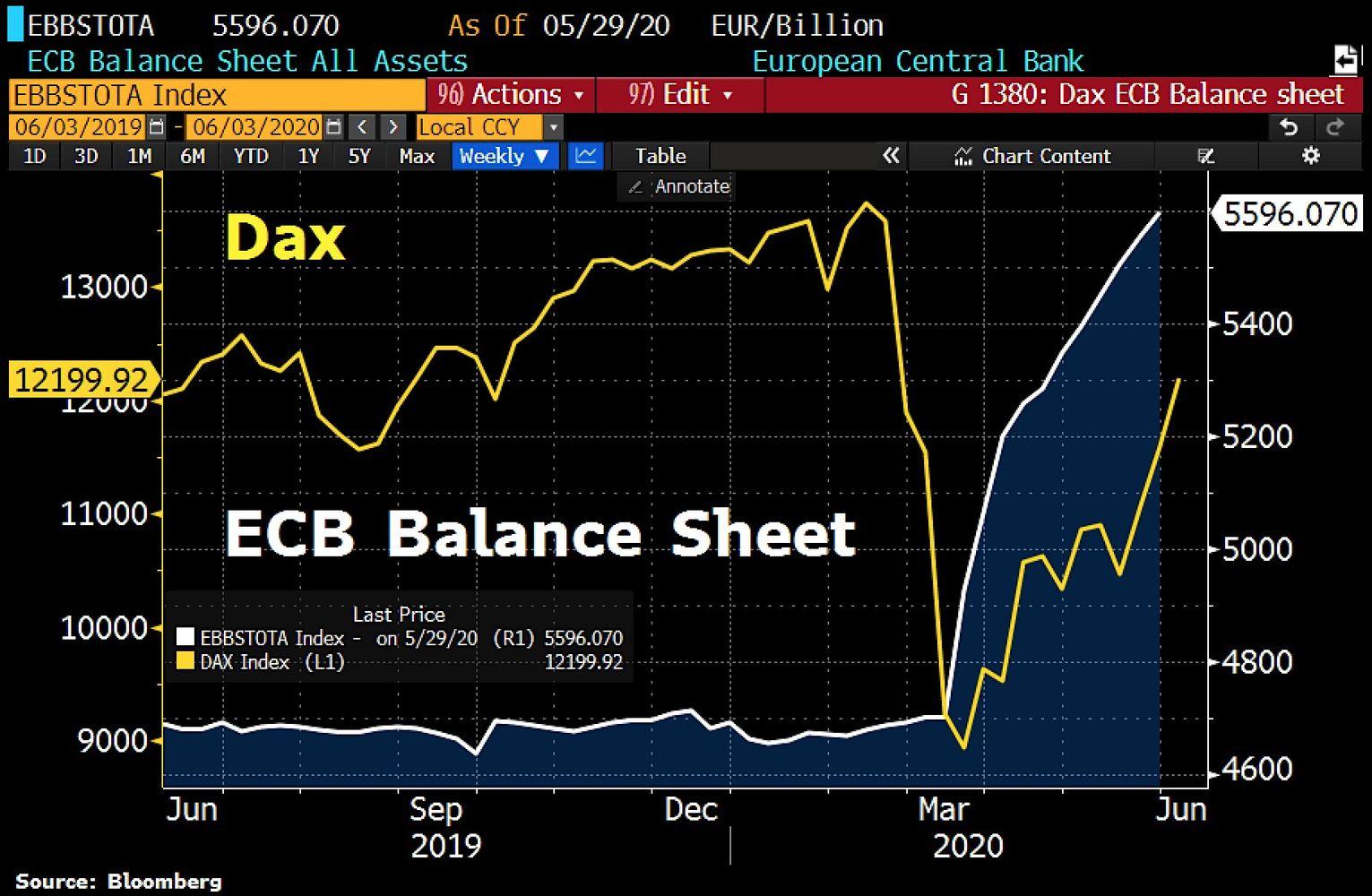 DAX vs ECB Balance Sheet