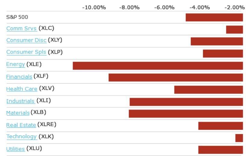 S&P500:Evolución semanal de los sectores