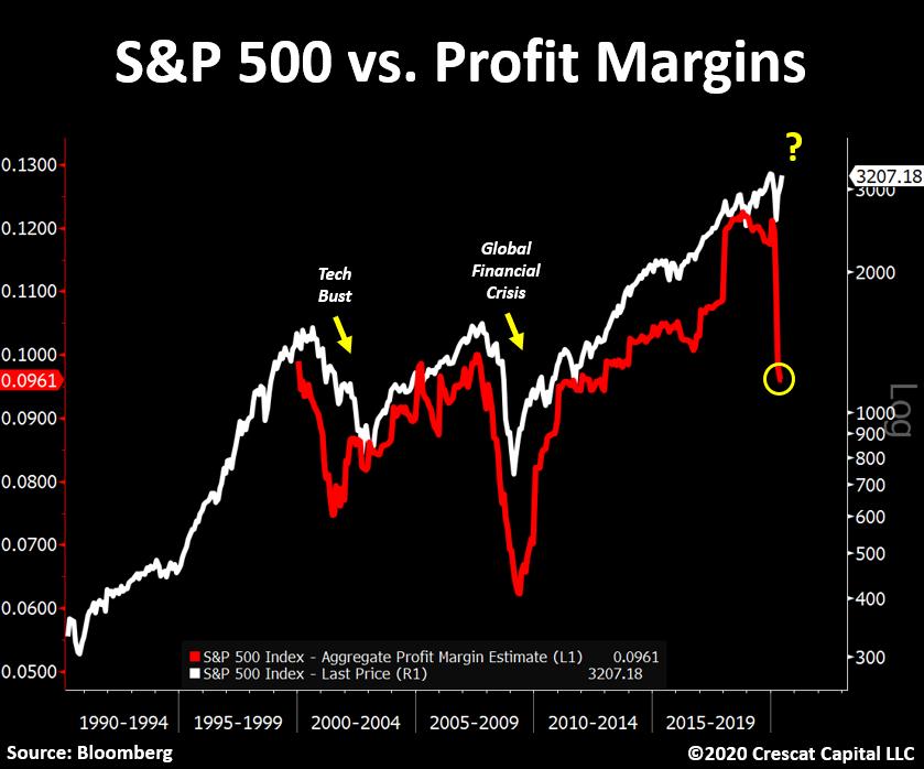 S&P 500: margen de resultados