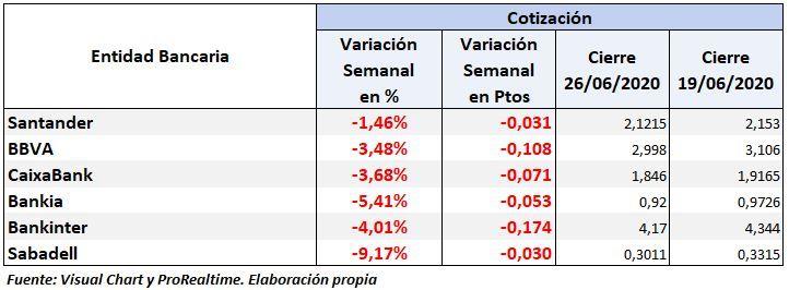 Bancos del Ibex 35: mala evolución semnal