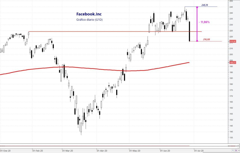 Facebook sufre las reducciones de campañas publicitarias