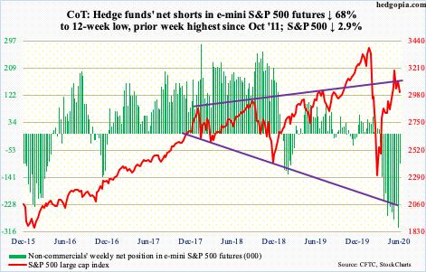 S&P500: los Hedge Funds reducen su posición el 68%