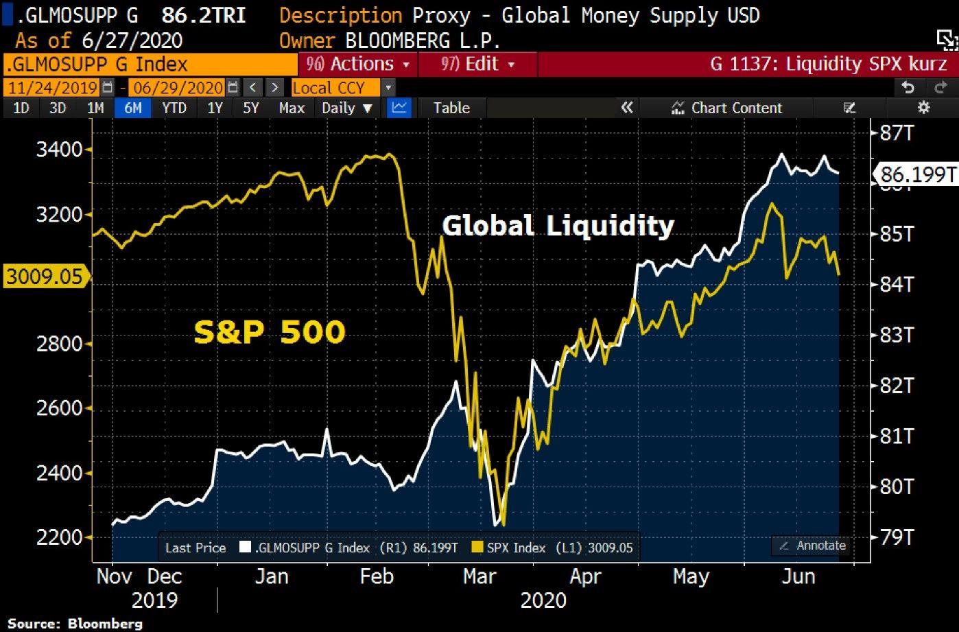 S&P500 e Ibex 35: las bolsas insaciables con la liquidez