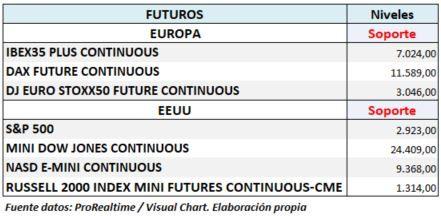 S&P500 e Ibex 35 principales niveles de soporte en los indices de futuros