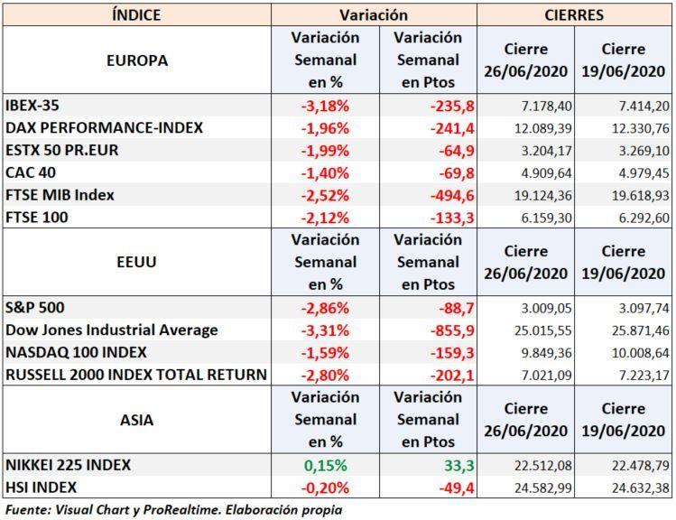 S&P500 e Ibex 35: evolución semanal principales bolsas