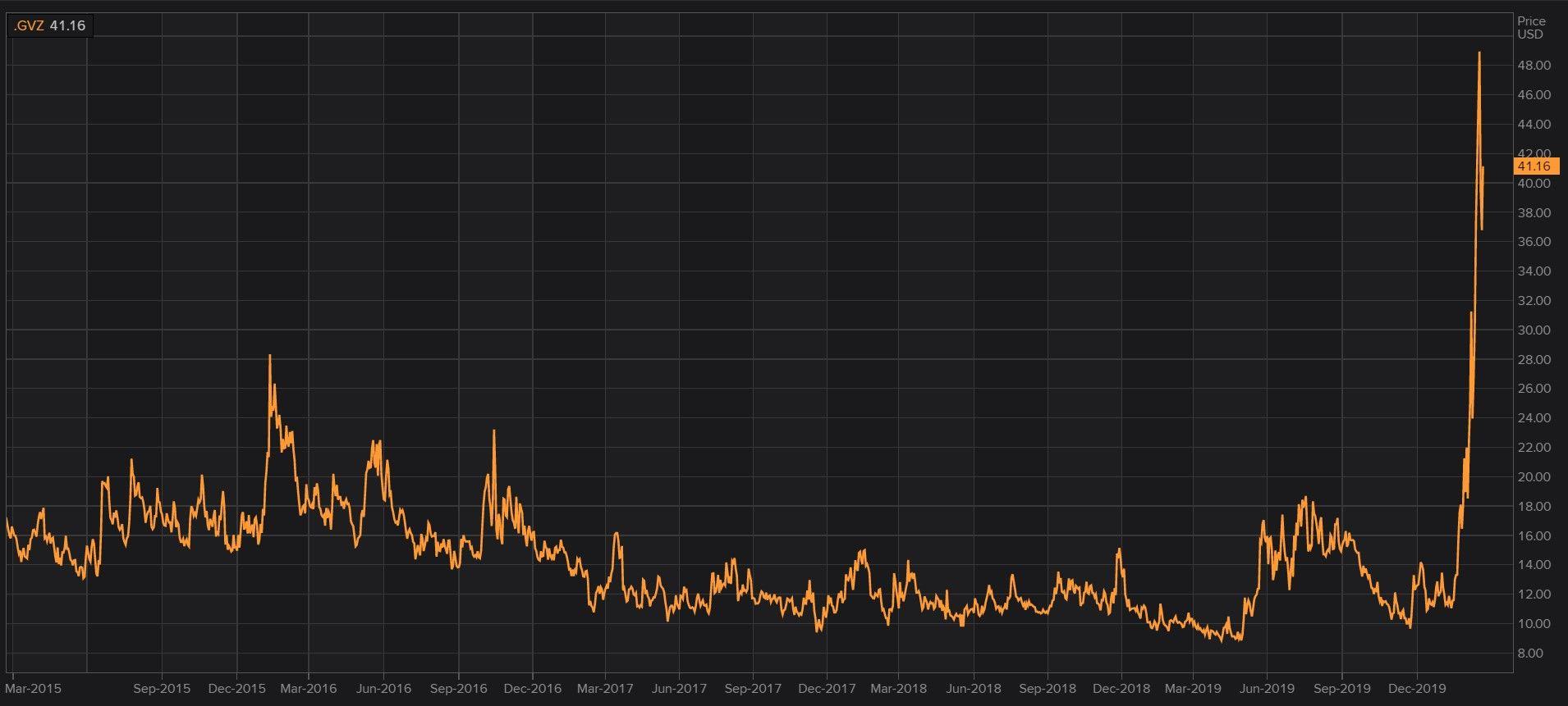 Oro. Valors de volatilidad más altos de 5 años