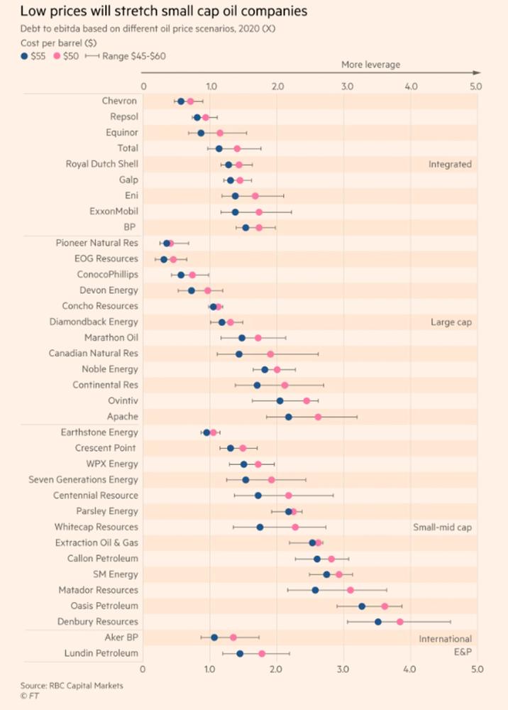Precio de petróleo en compaías importantes