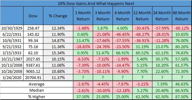 Dow Jones. Comportamiento cuando en crisis subió más del %