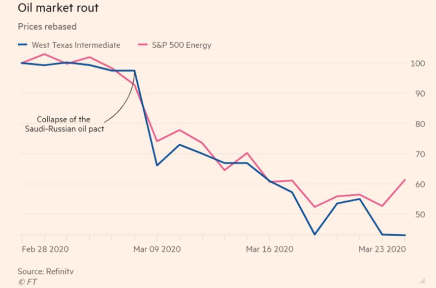 Petróleo y bajada con respecto al sector de energía. Precios más bajos en 20 años
