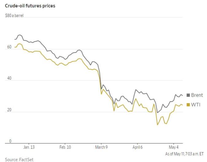 Petróleo. Precios de los futuros