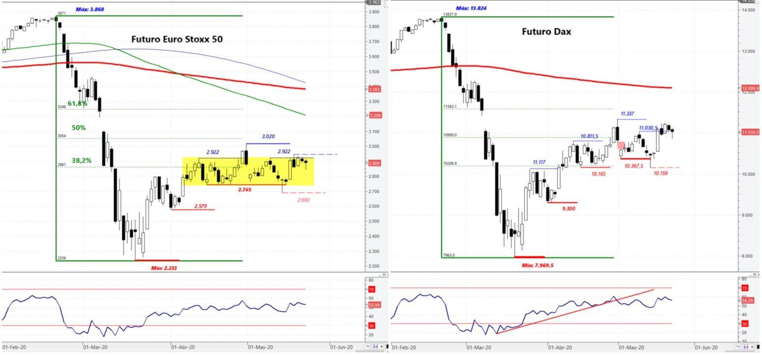 Futuros Dax y Euro Stoxx50. Comparativa.