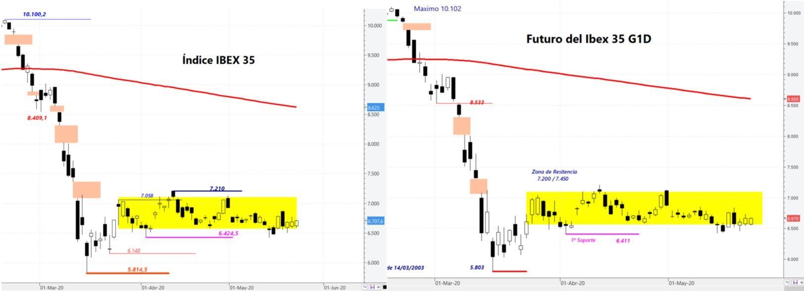Ibex35 índice y futuro. Comparación