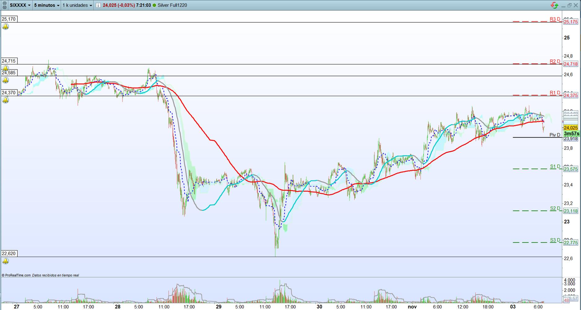 Plata: Trading de corto plazo. Scalping