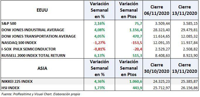 S&P500, Nasdaq y bolsas EEUU: variación semanal