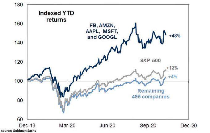 S&P500 con y sin FAAMG YTD