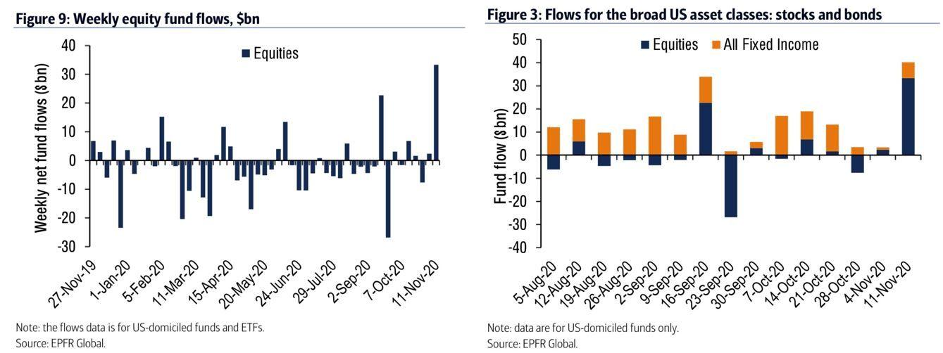 Flujos de fondos a renta variable y renta fija