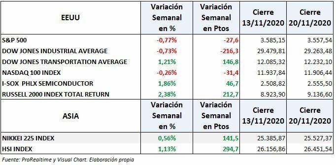 S&P500, Nasdaq y bolsas EEUU:variación semanal