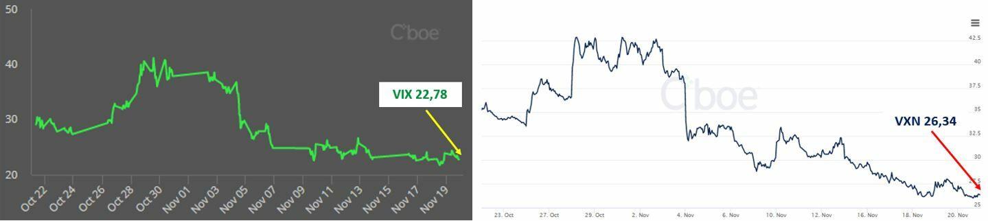 S&P500 y Nasdaq100: Volatilidad