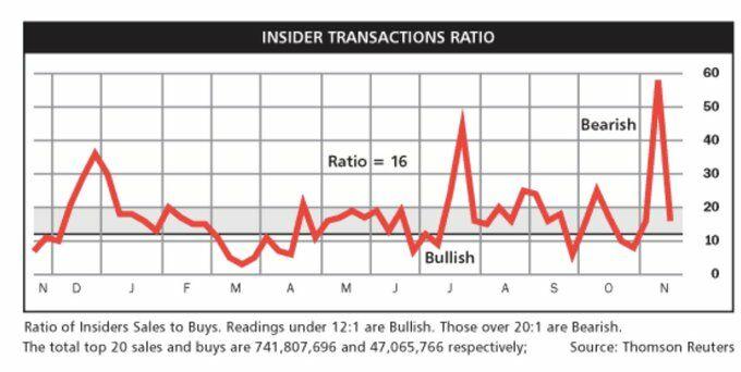 Ratio transacciones insiders