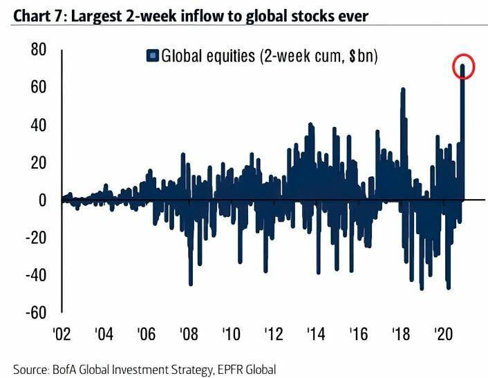Flujo a acciones globales
