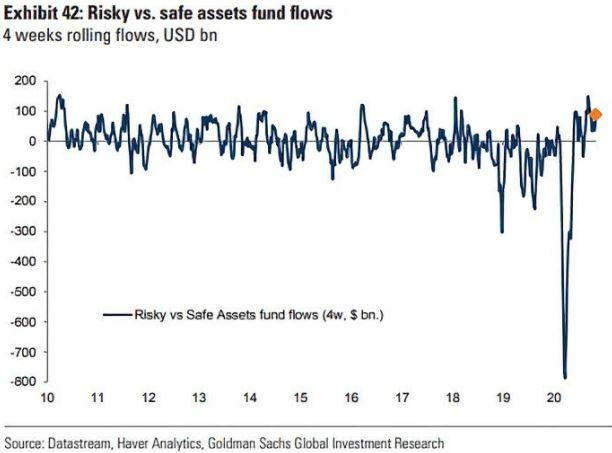 Activos de riesgo vs. activos seguros