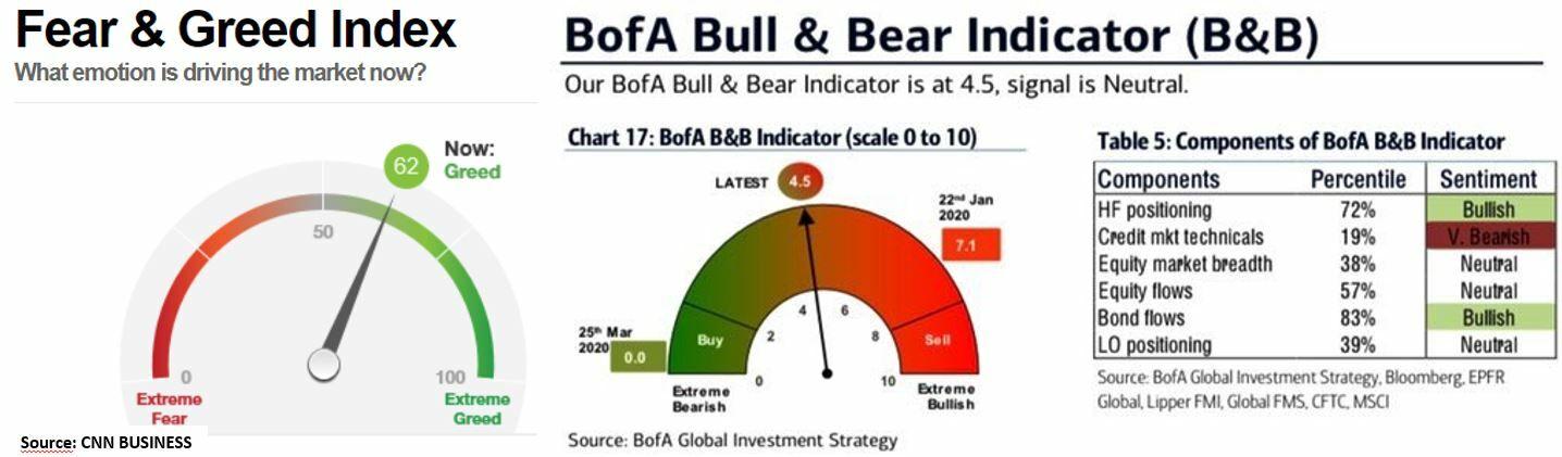 Sentimiento de Mercado: Fear&Greed y Bull&Bears