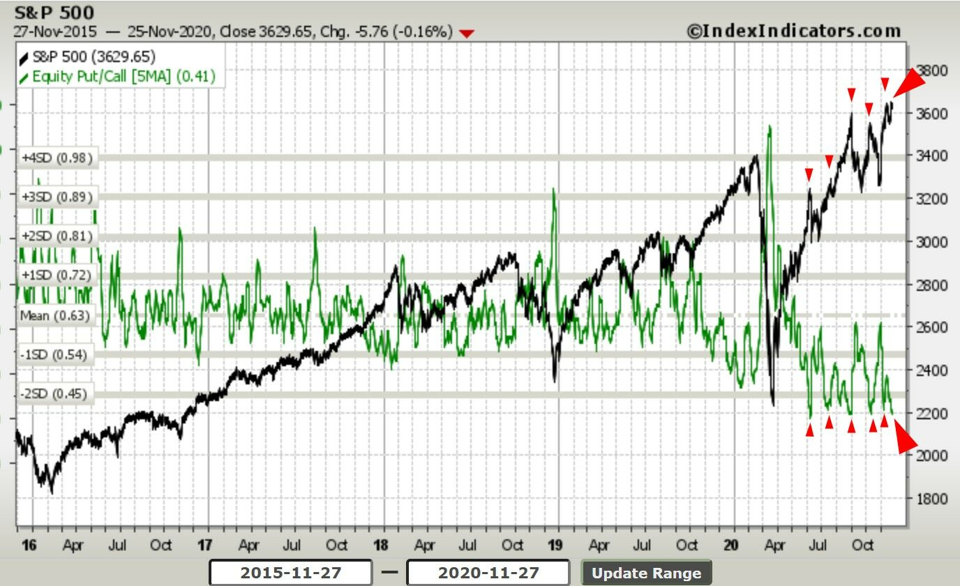S&P500, el Ratio Put Call en 2 desviaciones estandar