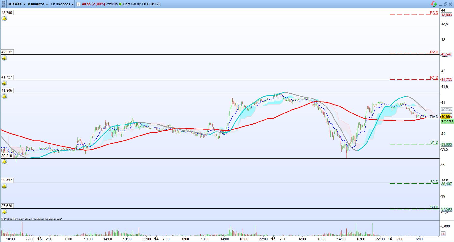 Petróleo: Trading de corto plazo. Scalping