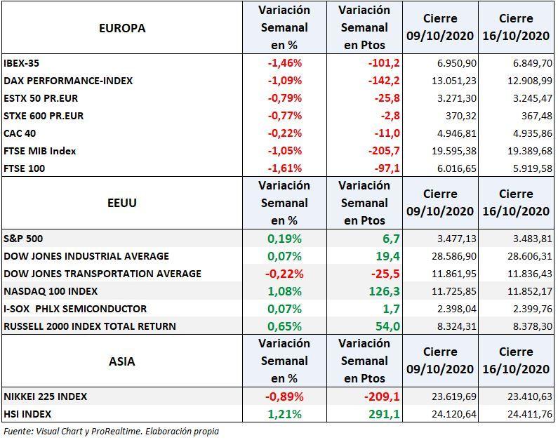 S&P500, Nasdaq100, Ibex 35: variación semanal de los principales índices