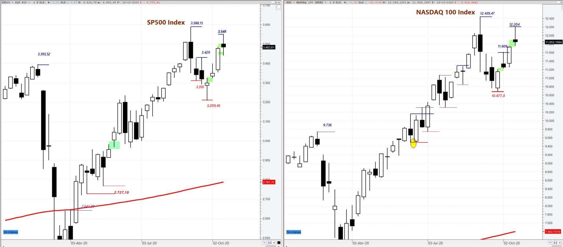 S&P500 y Nasdaq 100 situación técnica