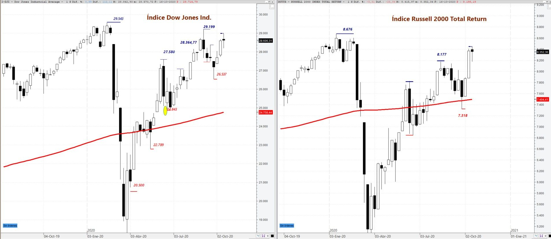 Dow Jones Ind y Russell 2000 situación técnica