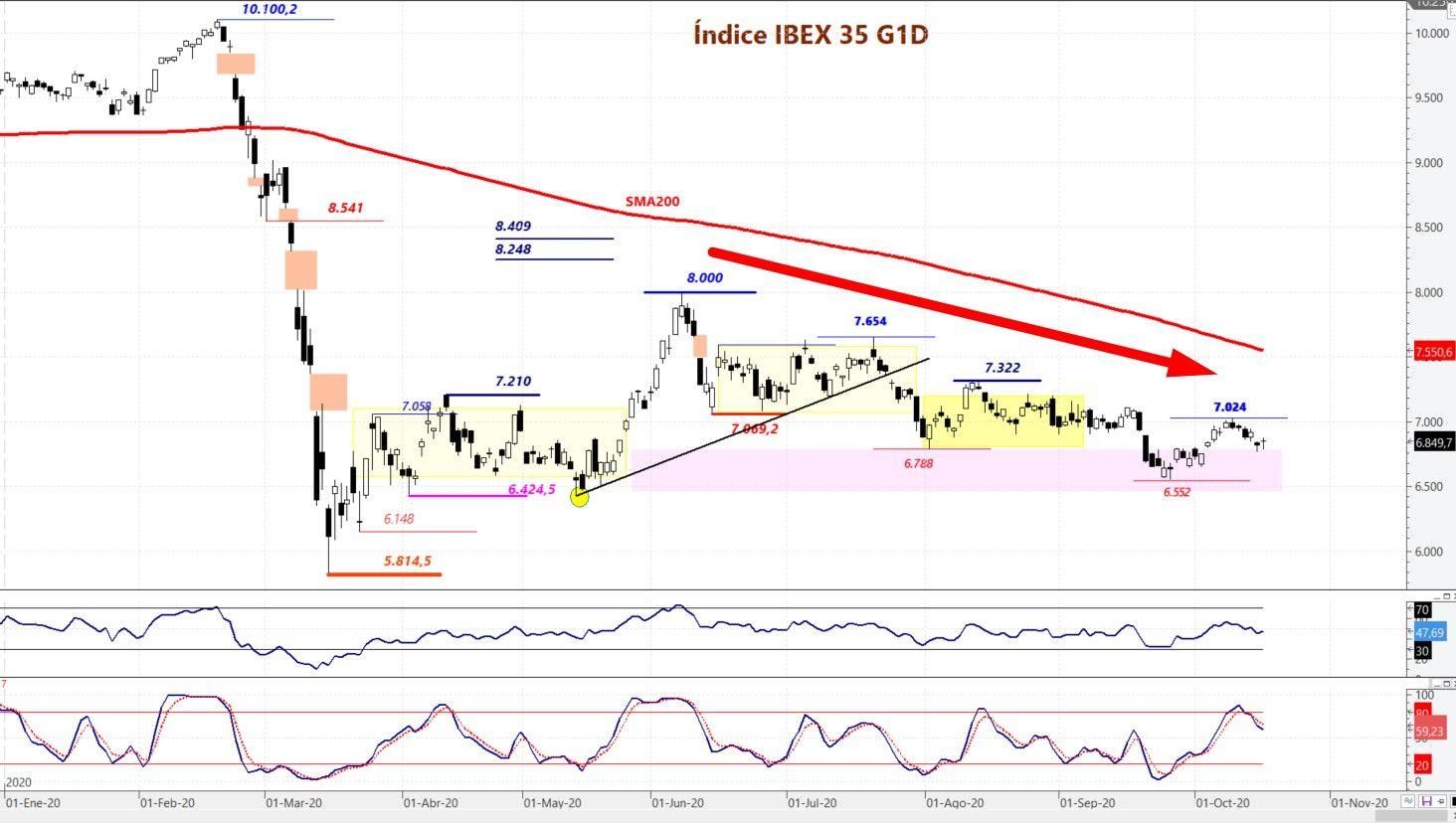 Ibex 35 situación técnica