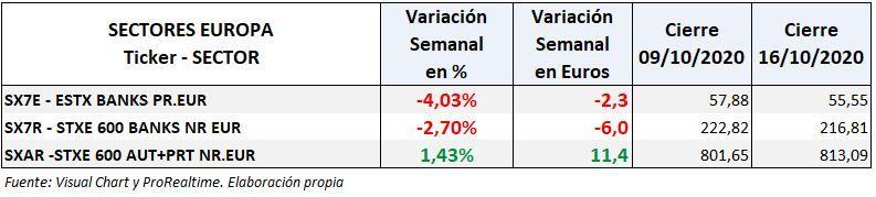 Sectores bancarios y automoción: variación semanal