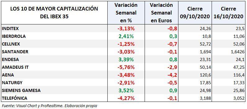 Ibex 35: variación semanal empresas mayor capitalización