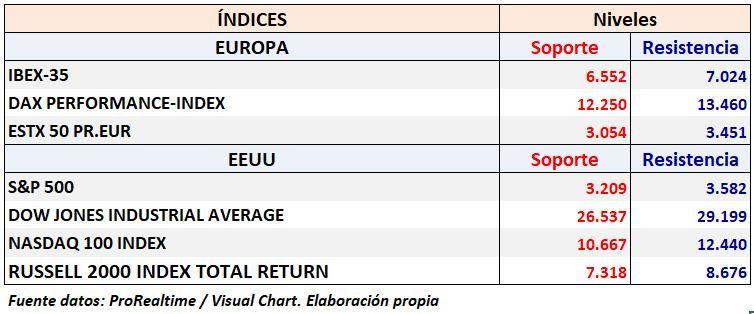 S&P500, iBEX 35 NIVELES DE SOPORTE Y RESISTENCIA