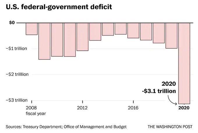 Déficit gobierno federal de EEUU