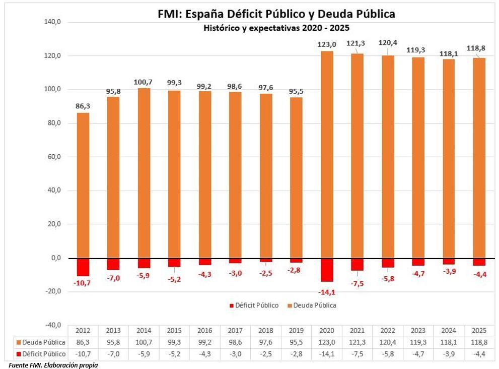 FMI: Déficit Público y Deuda Pública de España