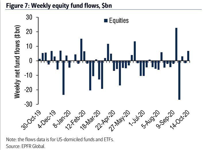 Flujos de fondos a renta variable