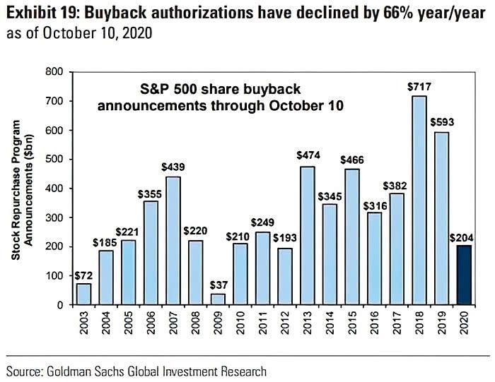 S&P500 Fuerte descenso de recompra de acciones propias