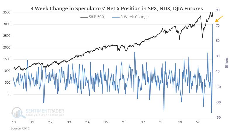 Posiciones netas en futuros S&P500 (SPX) NDX y DJIA