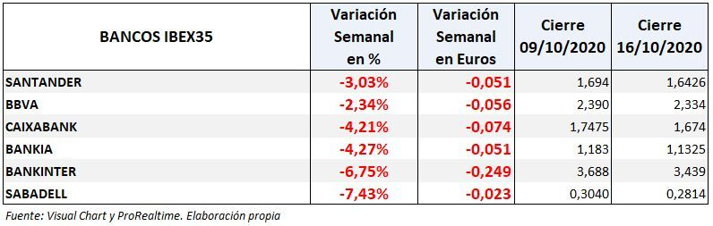 Ibex 35: variación semanal bancos